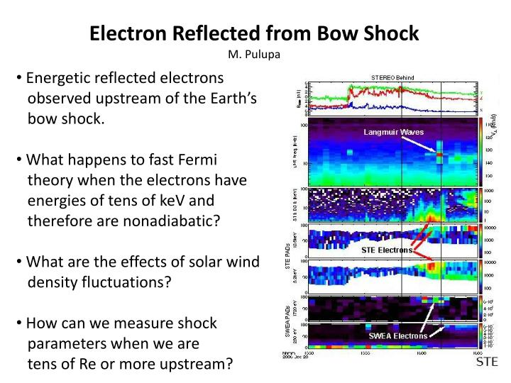 Electron Reflected from Bow Shock