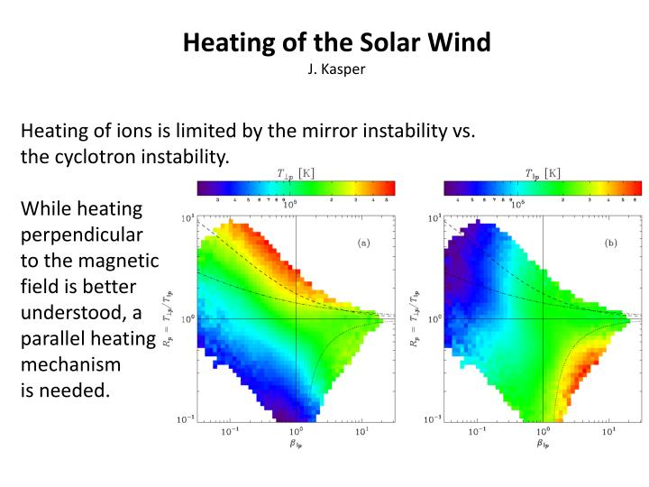 Heating of the Solar Wind