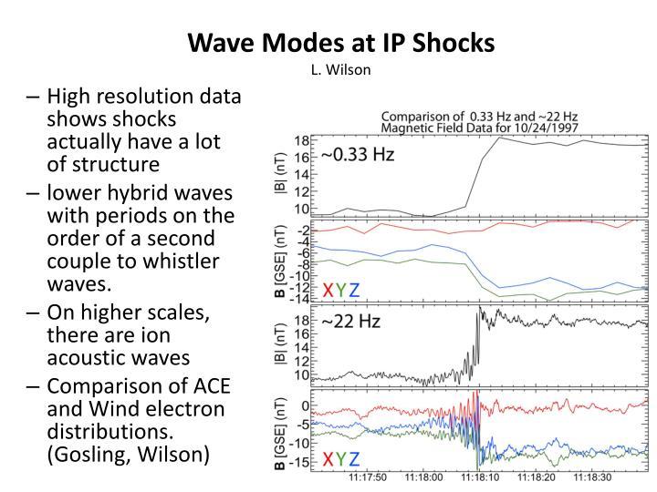 Wave Modes at IP Shocks