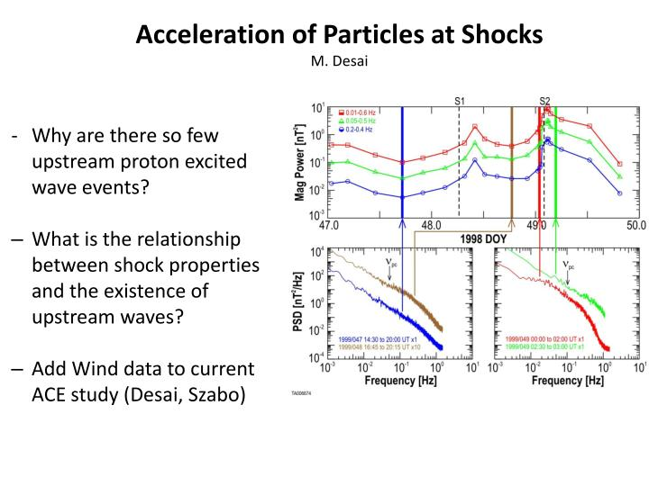 Acceleration of Particles at Shocks