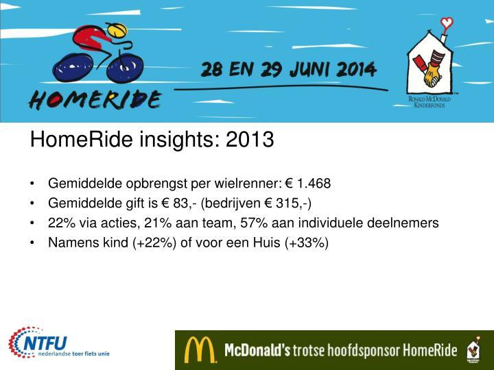 HomeRide insights: 2013