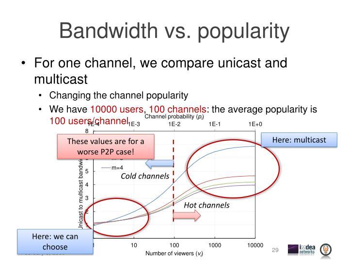 Bandwidth vs. popularity