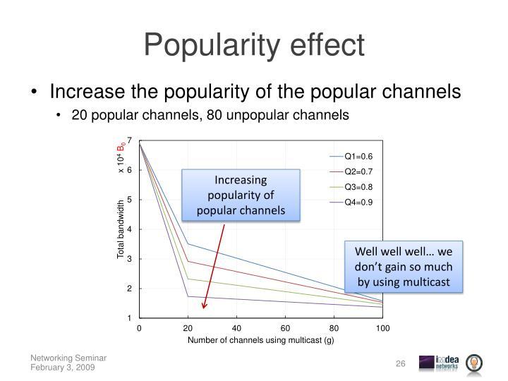 Popularity effect