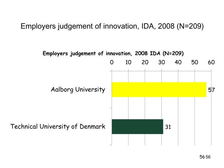Employers judgement of innovation, IDA, 2008 (N=209)