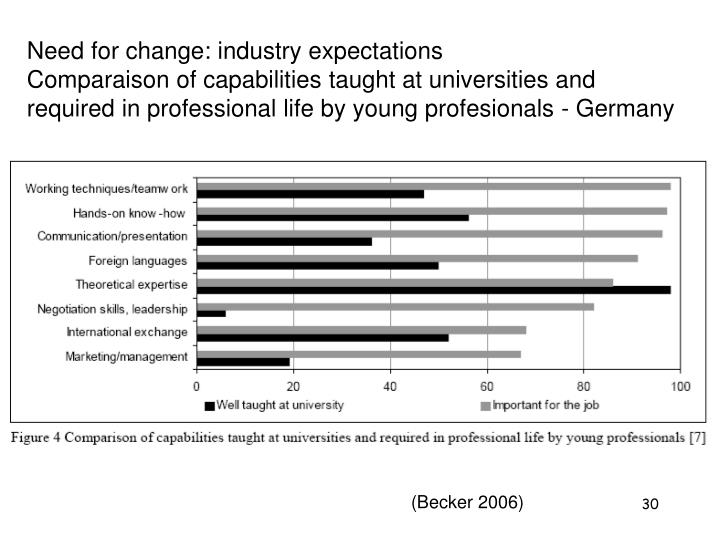 Need for change: industry expectations