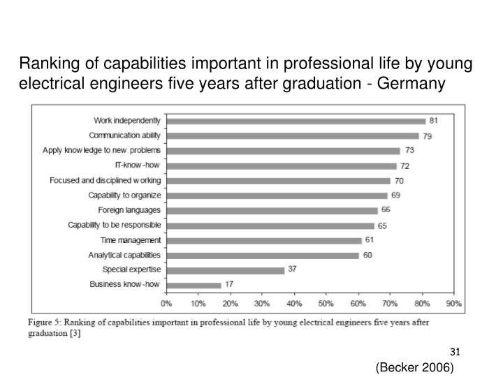 Ranking of capabilities important in professional life by young electrical engineers five years after graduation - Germany