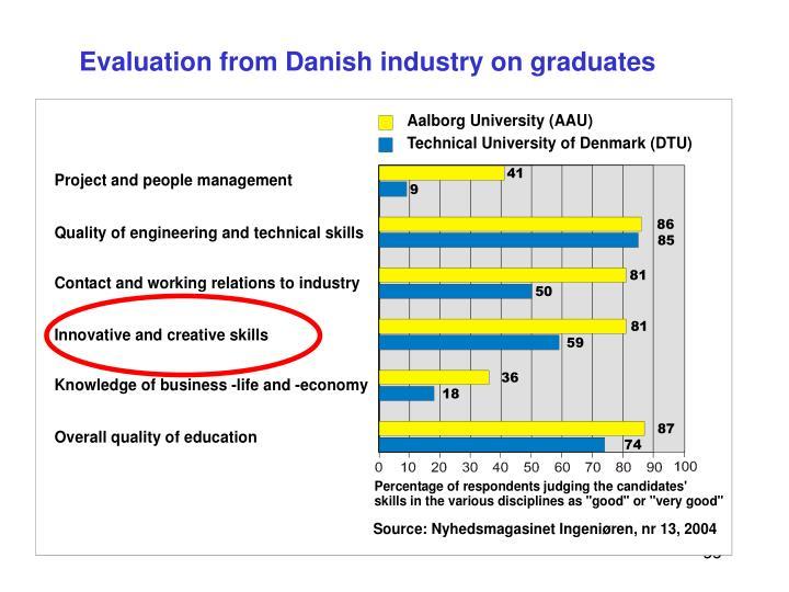 Evaluation from Danish industry on graduates