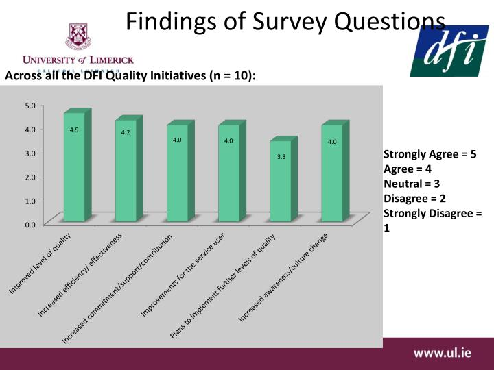 Findings of Survey Questions