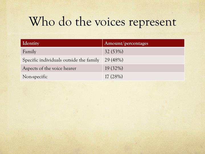 Who do the voices represent