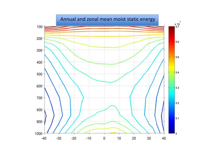 Annual and zonal mean moist static energy