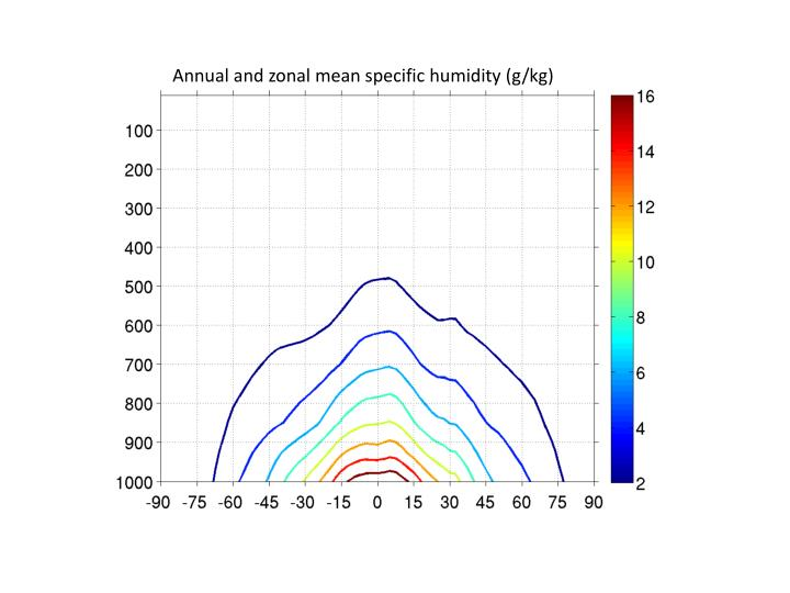 Annual and zonal mean specific humidity (