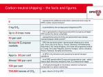 carbon neutral shipping the facts and figures