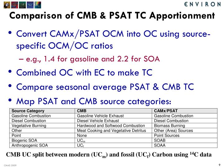 Comparison of CMB & PSAT TC Apportionment