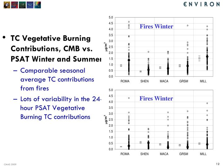 TC Vegetative Burning Contributions, CMB vs. PSAT Winter and Summer
