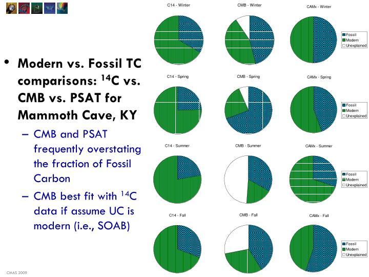 Modern vs. Fossil TC comparisons: