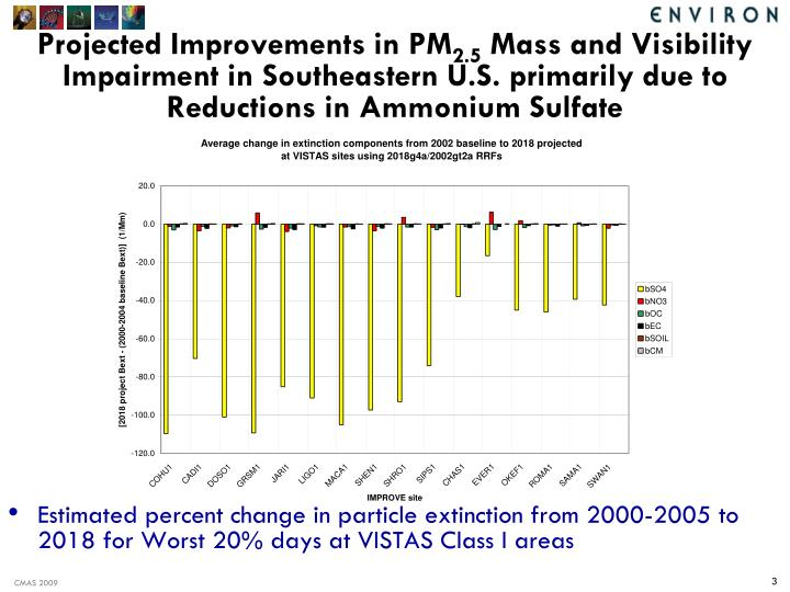 Projected Improvements in PM