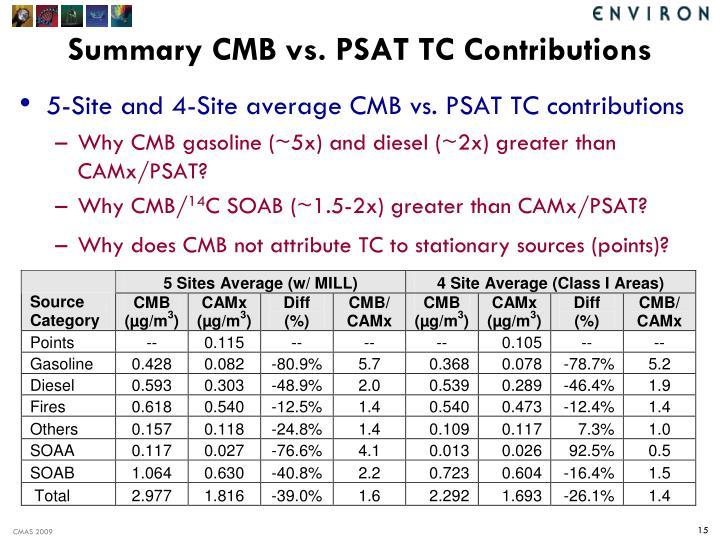 Summary CMB vs. PSAT TC Contributions