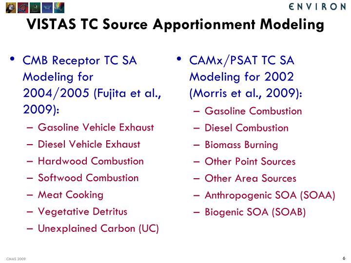 CMB Receptor TC SA Modeling for 2004/2005 (Fujita et al., 2009):