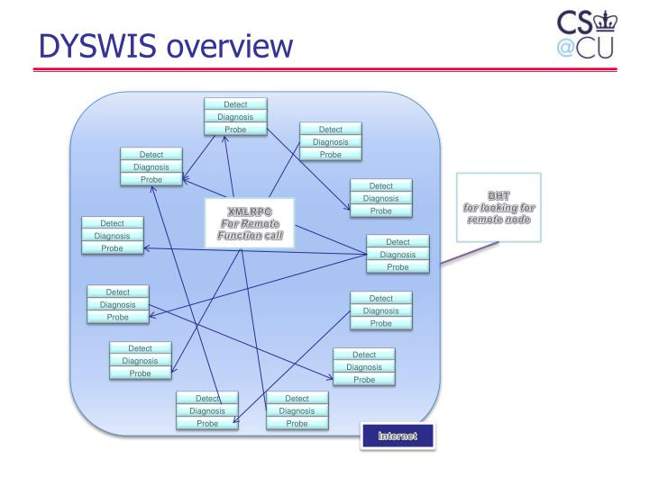 DYSWIS overview