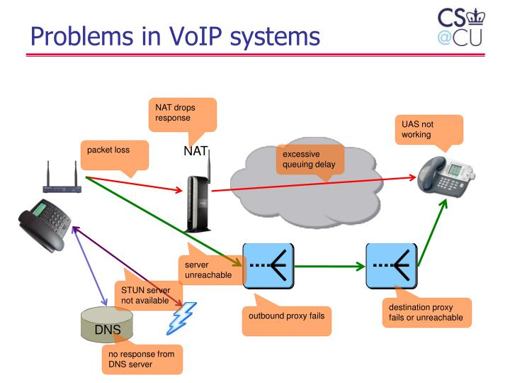Problems in VoIP systems