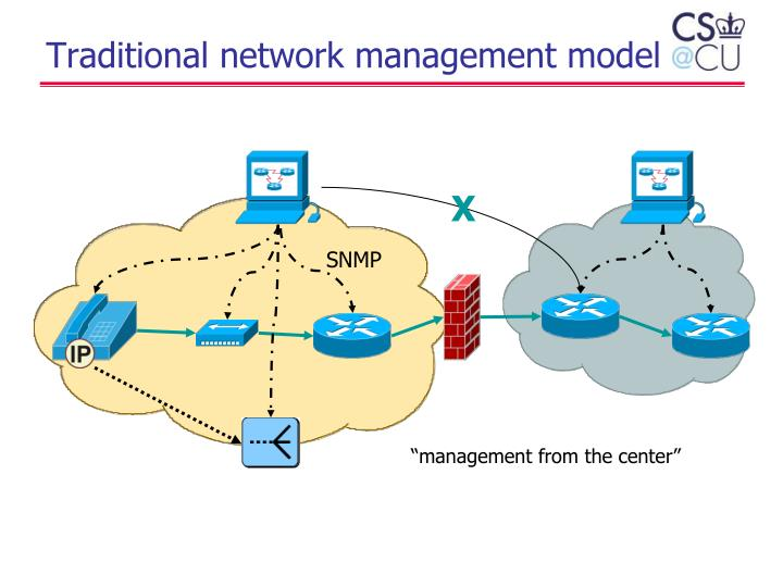 Traditional network management model