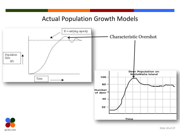 Actual Population Growth Models
