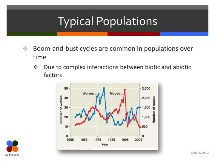 Typical Populations