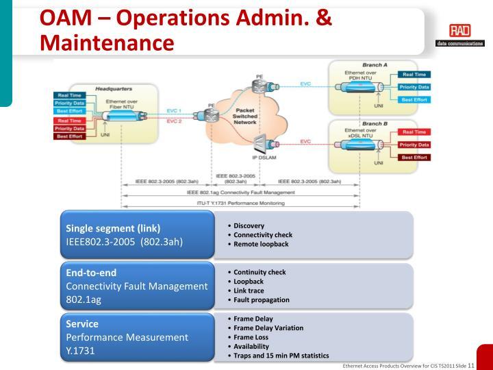 OAM – Operations Admin. & Maintenance