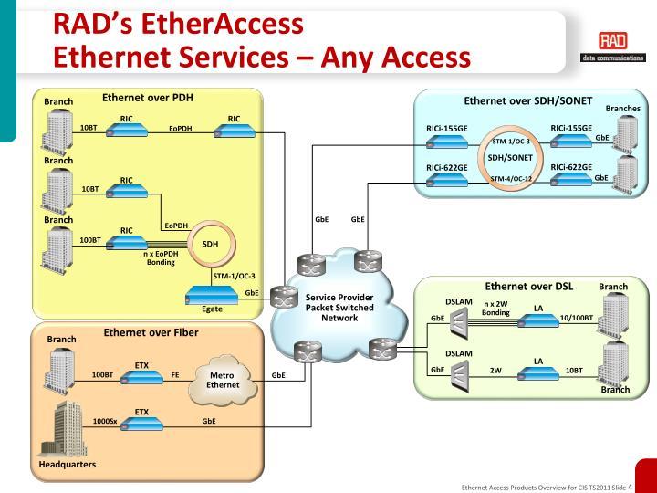 RAD's EtherAccess