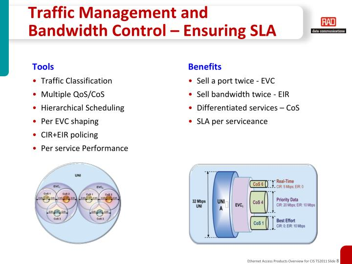 Traffic Management and