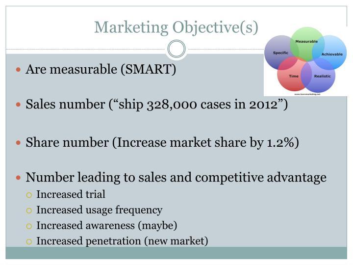 Marketing objective s1