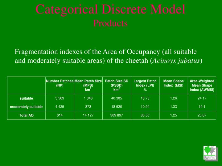 Fragmentation indexes of the Area of Occupancy