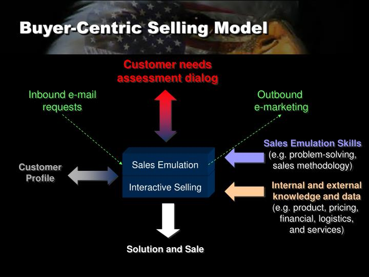 Buyer-Centric Selling Model