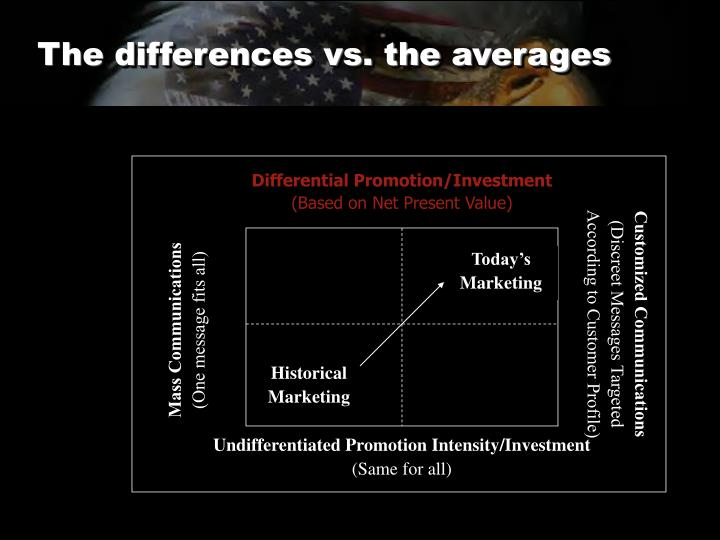 The differences vs. the averages