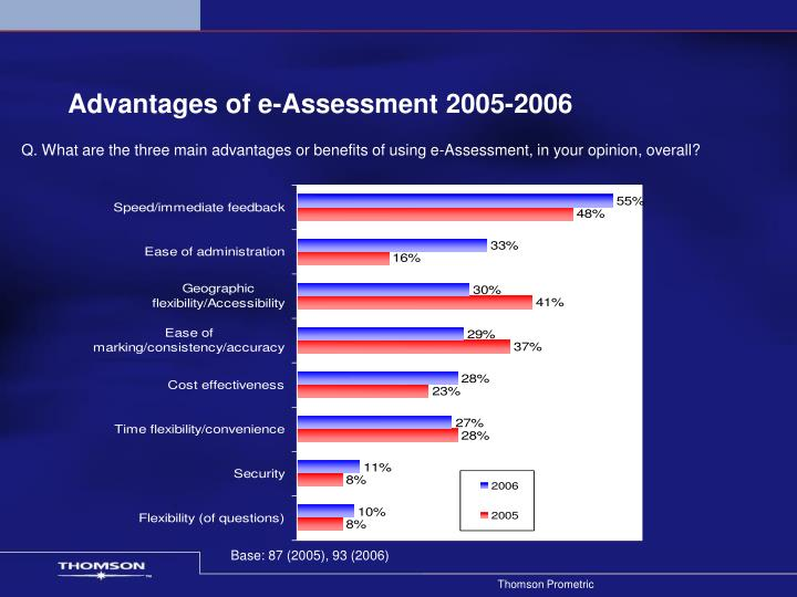 Advantages of e-Assessment 2005-2006
