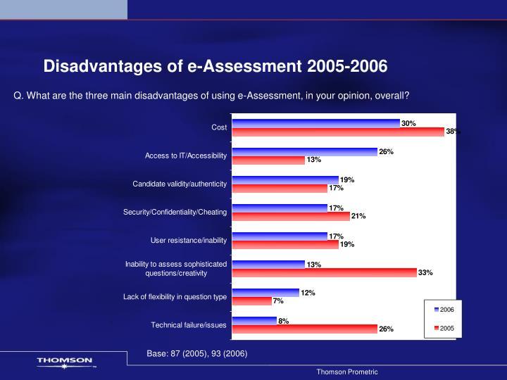 Disadvantages of e-Assessment 2005-2006