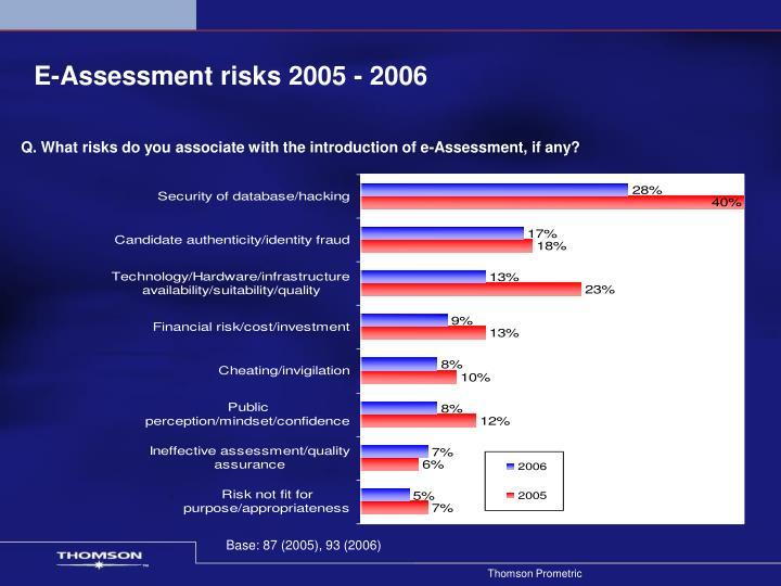 E-Assessment risks 2005 - 2006