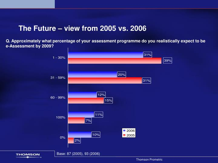 The Future – view from 2005 vs. 2006