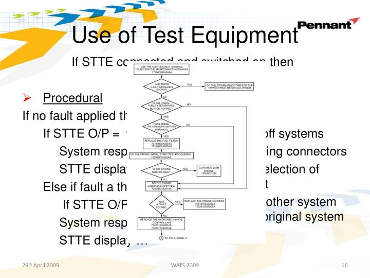 Use of Test Equipment