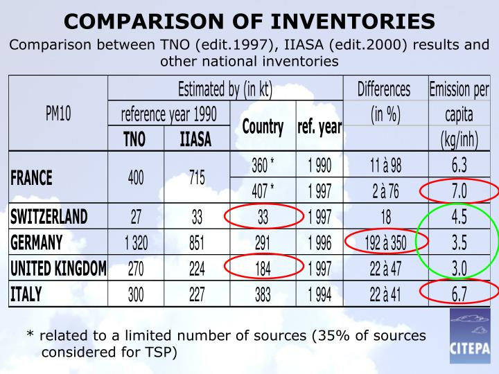 Comparison between TNO (edit.1997), IIASA (edit.2000) results and other national inventories
