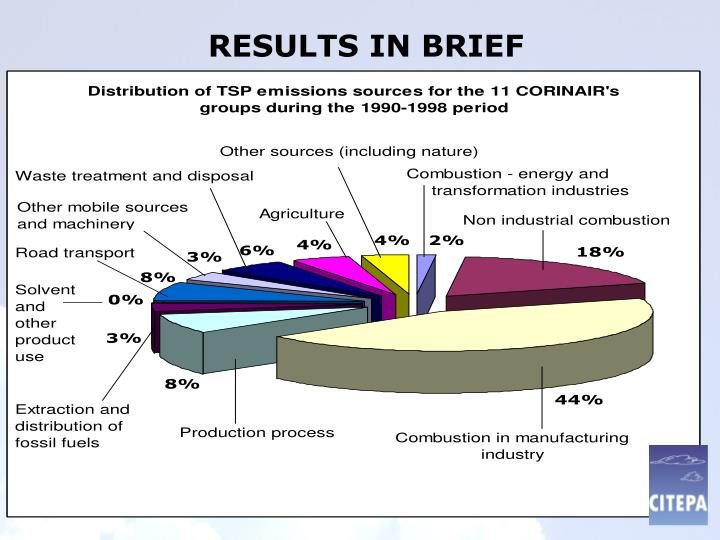 RESULTS IN BRIEF