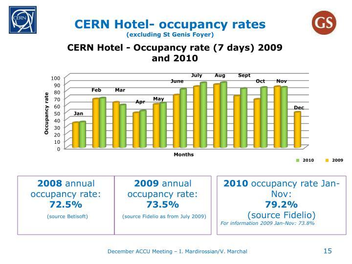 CERN Hotel- occupancy rates