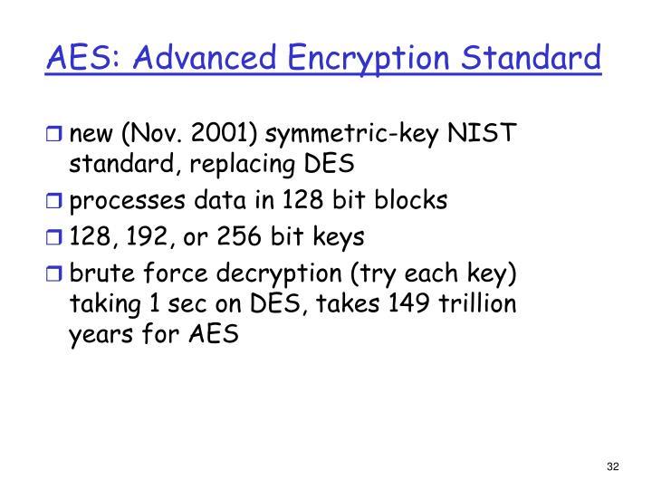 AES: Advanced Encryption Standard
