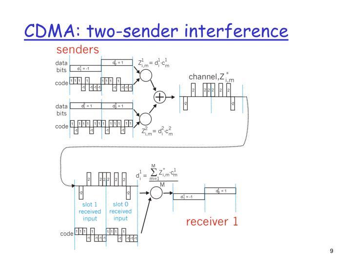 CDMA: two-sender interference