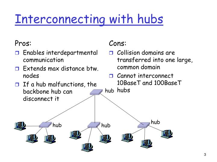Interconnecting with hubs