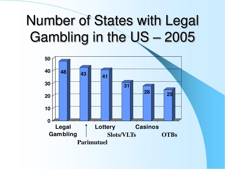 Number of States with Legal Gambling in the US – 2005