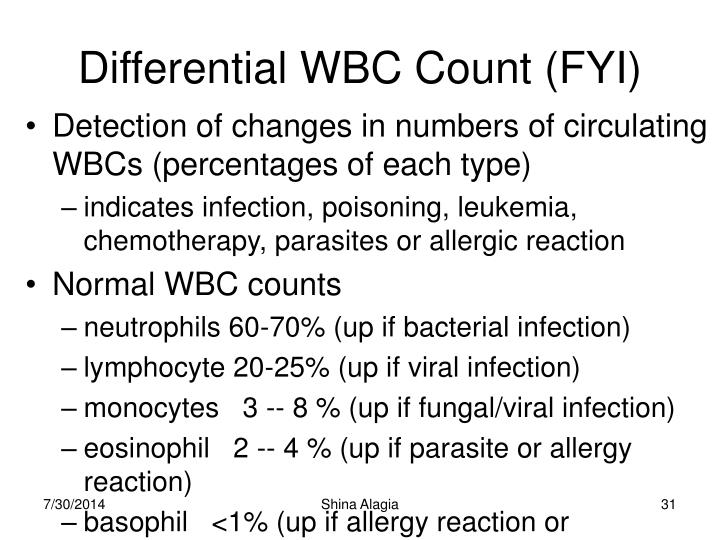Differential WBC Count (FYI)