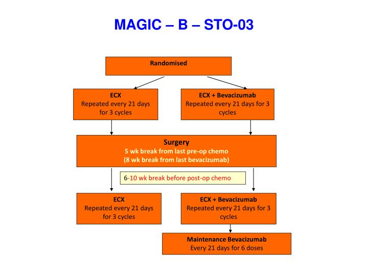 MAGIC – B – STO-03