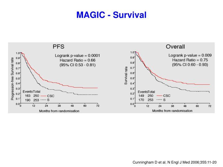 MAGIC - Survival
