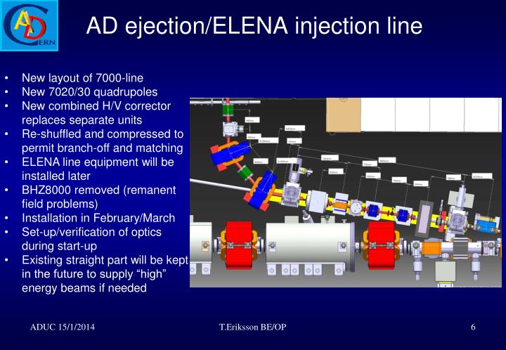AD ejection/ELENA injection line